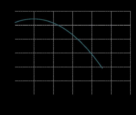 Curva-di-prestazione-MB-100-539x458