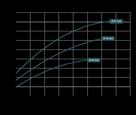 Curva-potenza-DM-6-539x458