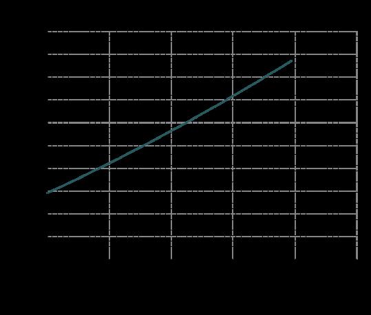 Curva-potenza-IM-110-539x458