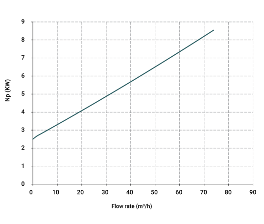 Curva-potenza-IM-180-539x458