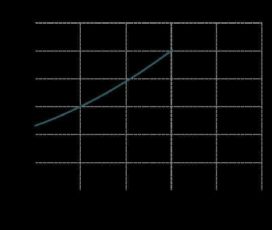Curva-potenza-IM-95-539x455