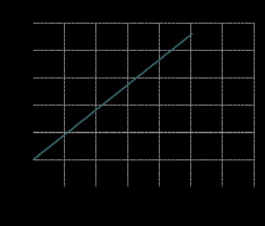 Curva-potenza-MB-120-539x458