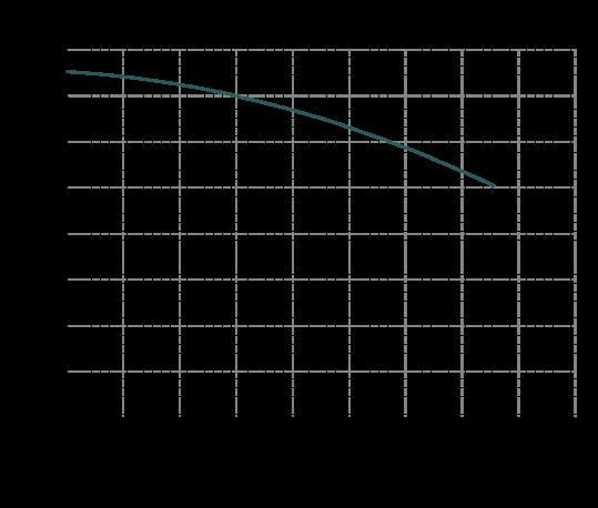 Curva-prestazione-IM-180-539x458