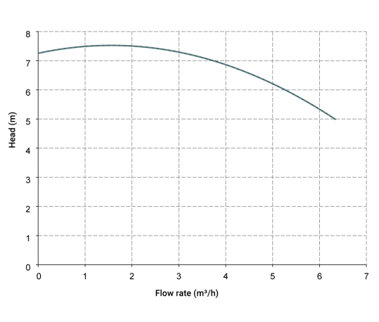 Curva-Prestazione-MB-80-539x458