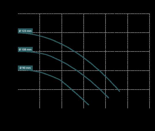 Curva-prestazioni-DM-15-539x458