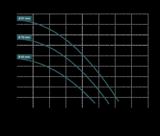 Curva-prestazioni-DM-6-539x458