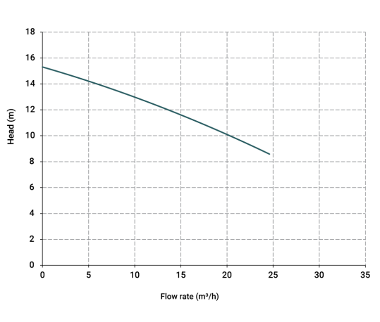 Curva-prestazioni-IM-120-539x458