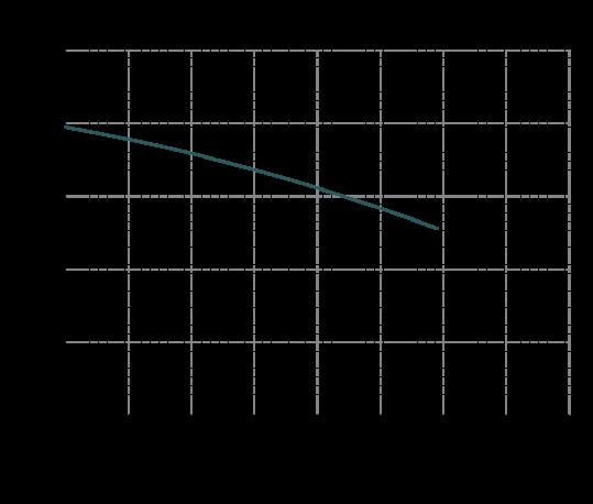 Curva-prestazioni-IM-130-539x458