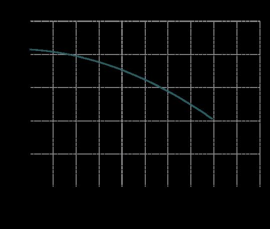 Curva-prestazioni-IM-140-539x458