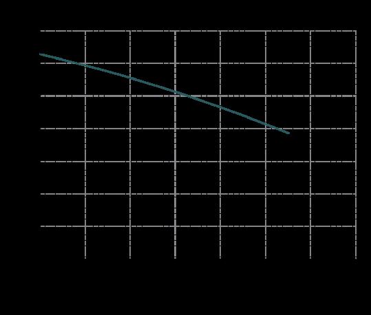 Curva-prestazioni-IM-160-539x458