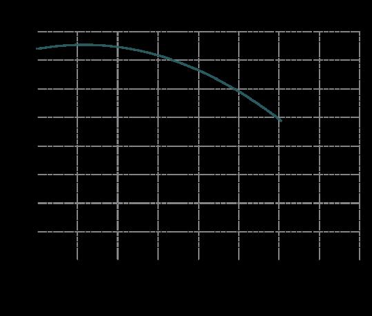 Curva-prestazioni-IM-80-539x458