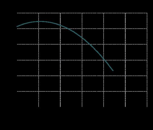 Curva-prestazioni-IM-90-539x458