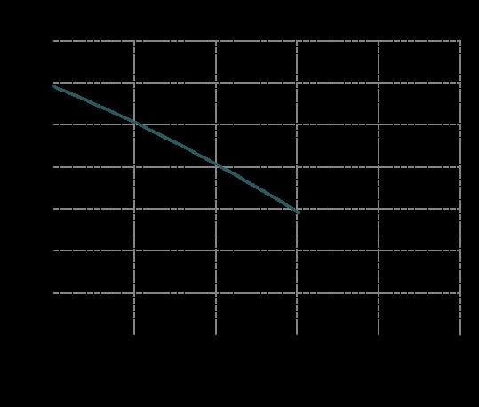 Curva-prestazioni-IM-95-539x458