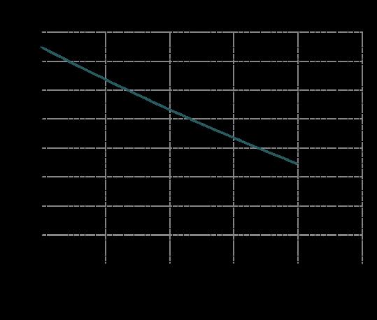 Curva-prestazioni-MB-110-539x458