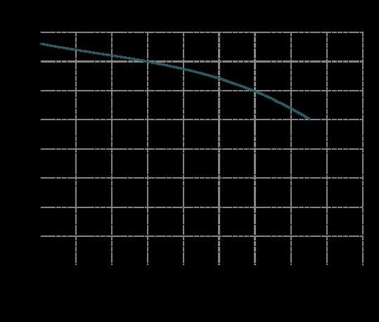 Curva-prestazioni-MB-180-539x458