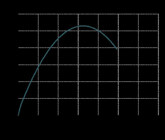 Curva-rendimento-IM-120-539x458