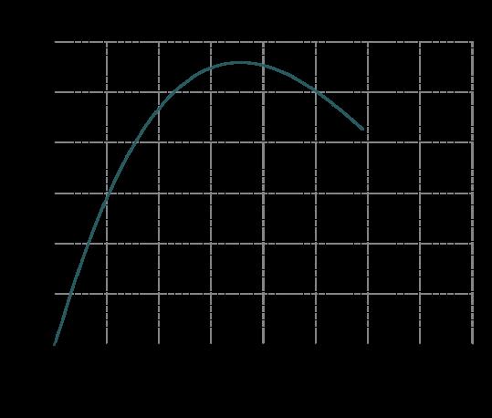 Curva-rendimento-IM-130-539x458