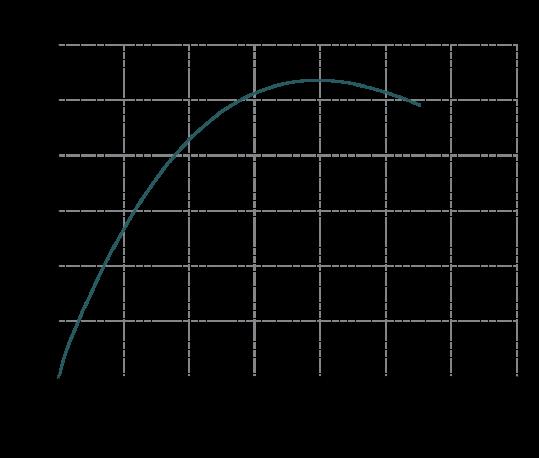Curva-rendimento-IM-160-539x458