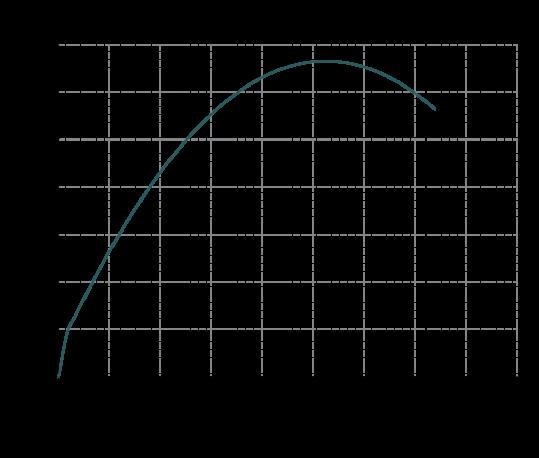 Curva-rendimento-IM-180-539x458