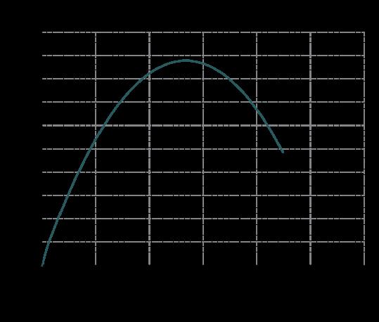 Curva-rendimento-IM-90-539x458