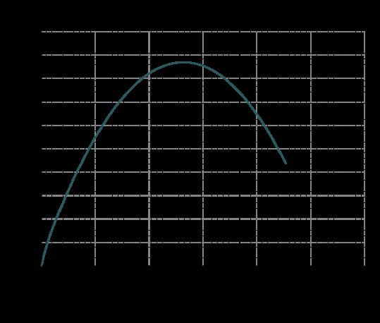 Curva-rendimento-MB-100-539x458