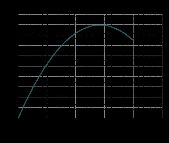 Curva-rendimento-MB-110-539x458
