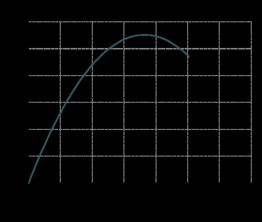 Curva-rendimento-MB-120-539x458