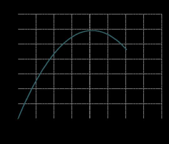 Curva-rendimento-MB-130-539x458