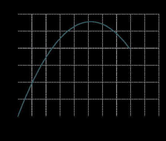 Curva-rendimento-MB-140-539x458