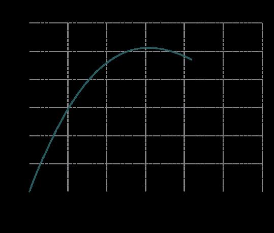 Curva-rendimento-MB-150-539x458
