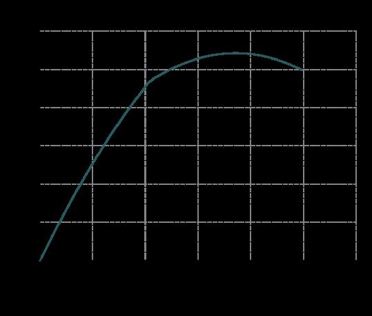 Curva-rendimento-MB-155-539x458