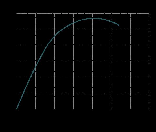 Curva-rendimento-MB-160-539x458