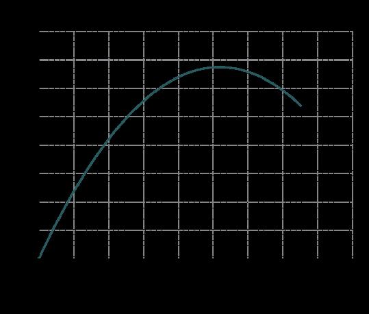 Curva-rendimento-MB-180-539x458