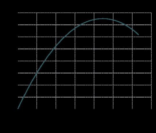 Curva-rendimento-MB-80-539x458