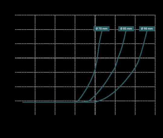 Curve-NPSH-DM-10-539x458