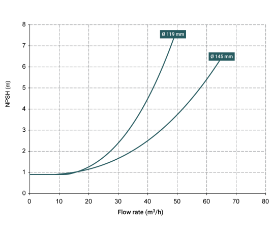 Curve-NPSH-KM70-539x458