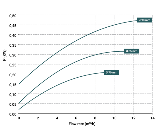 Curve-potenza-DM-10-539x458