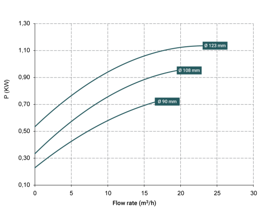 Curve-potenza-DM-15-539x458