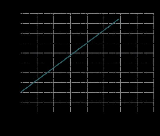 Curve-potenza-IM-130-539x458