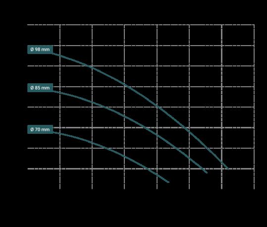 Curve-prestazioni-DM-10-539x458