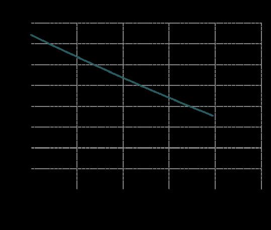 Curve-prestazioni-IM-110-539x458