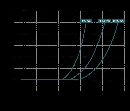 Curve-rendimento-DM-15-539x458