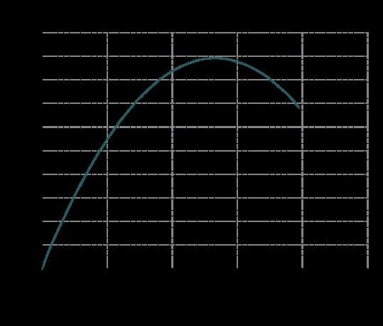 Curve-rendimento-IM-110-539x458